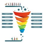 Sales funnel email marketing in 2020
