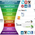 Marketing funnel interest in 2020