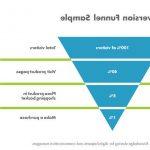 Cómo crear un embudo de conversión con google analytics for 2020
