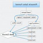 Google analytics goal funnel setup Step by step